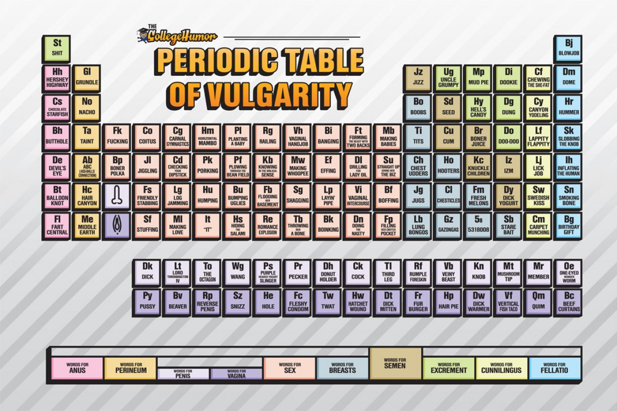 The periodic table of swearing onelargeprawn the periodic table of swearing gamestrikefo Image collections