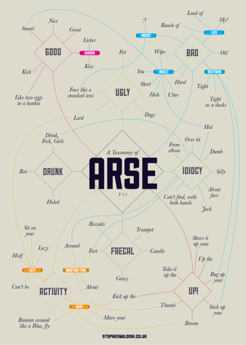 taxonomy_of_arse