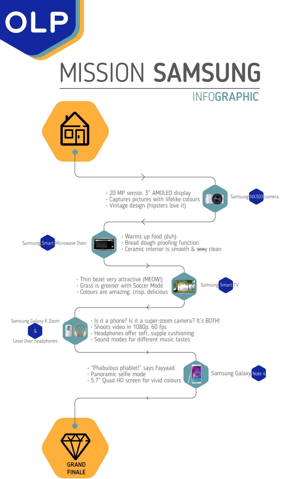 OLP-MissiongSamsung-Infographic